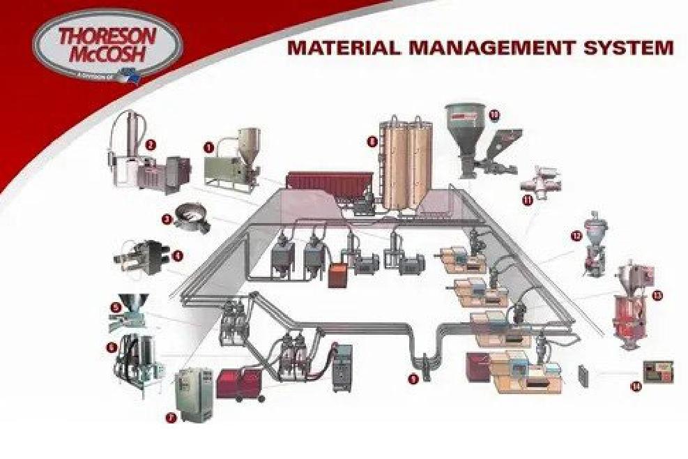 Material Handling System Installations